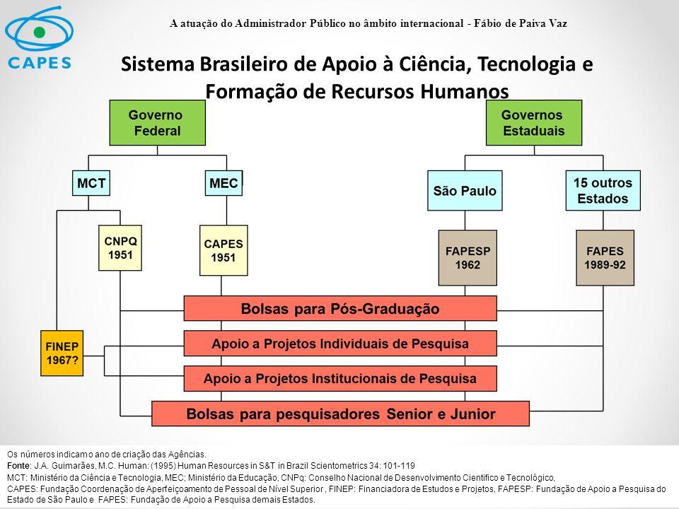 CAPES - PRINCIPAIS AÇÕES – EDUCAÇÃO SUPERIOR – PÓS-GRADUAÇÃO :  Acreditação e avaliação da pós-graduação brasileira (programas de pós-graduação stricto sensu);  Concessão de bolsas para qualificação de recursos humanos de alto nível no Brasil e no exterior;  Suporte financeiro aos programas de Pós-Graduação;  Suporte financeiro a projetos de pesquisa;  Acesso e difusão de informações científicas (Portal de Periódicos);  Promoção da cooperação internacional (Programas Tradicionais de Cooperação e Ciência Sem Fronteiras); A atuação do Administrador Público no âmbito internacional - Fábio de Paiva Vaz