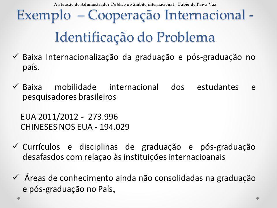 Exemplo – Cooperação Internacional - Identificação do Problema Baixa Internacionalização da graduação e pós-graduação no país. Baixa mobilidade intern