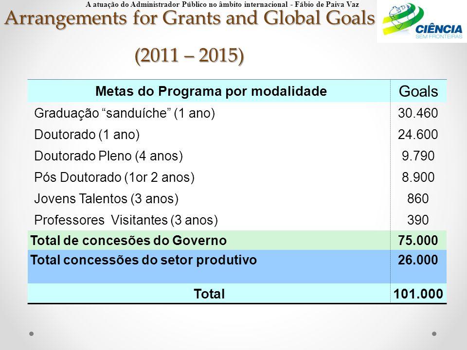 """Arrangements for Grants and Global Goals (2011 – 2015) Metas do Programa por modalidade Goals Graduação """"sanduíche"""" (1 ano)30.460 Doutorado (1 ano)24."""