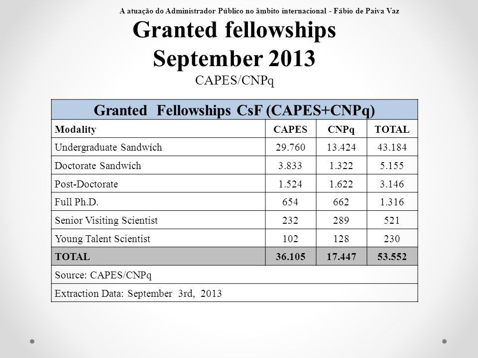 Granted fellowships September 2013 CAPES/CNPq Granted Fellowships CsF (CAPES+CNPq) ModalityCAPESCNPqTOTAL Undergraduate Sandwích29.76013.42443.184 Doc