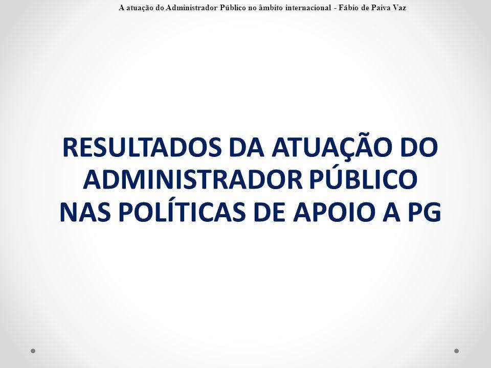 RESULTADOS DA ATUAÇÃO DO ADMINISTRADOR PÚBLICO NAS POLÍTICAS DE APOIO A PG A atuação do Administrador Público no âmbito internacional - Fábio de Paiva