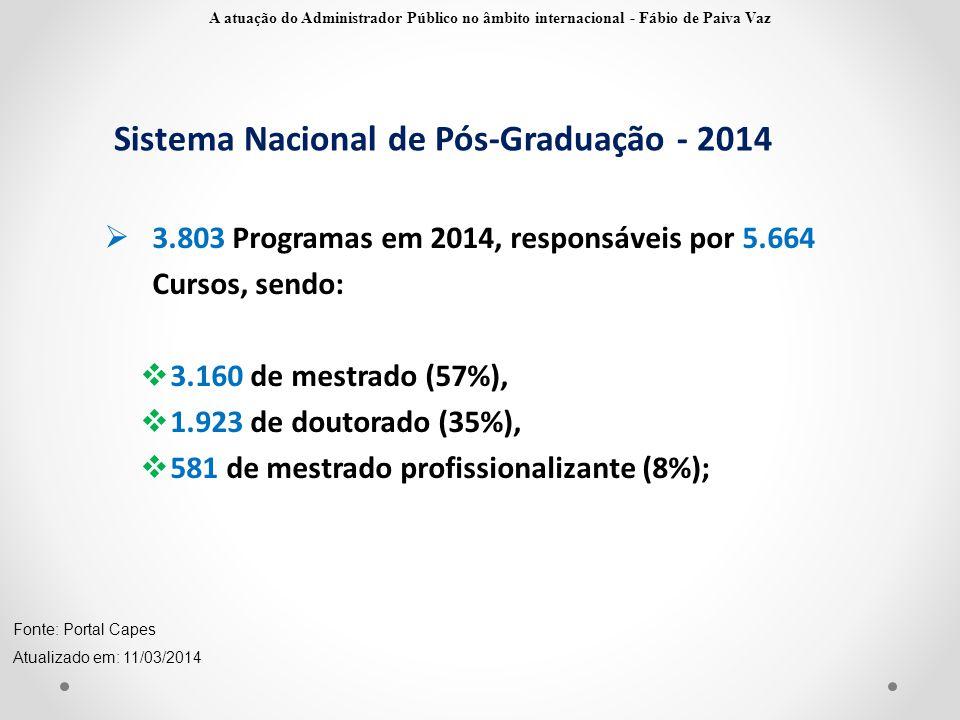 Sistema Nacional de Pós-Graduação - 2014  3.803 Programas em 2014, responsáveis por 5.664 Cursos, sendo:  3.160 de mestrado (57%),  1.923 de doutor