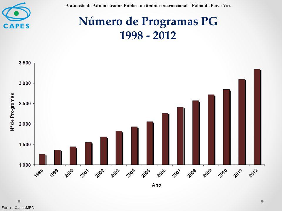 Número de Programas PG 1998 - 2012 Fonte : Capes/MEC A atuação do Administrador Público no âmbito internacional - Fábio de Paiva Vaz