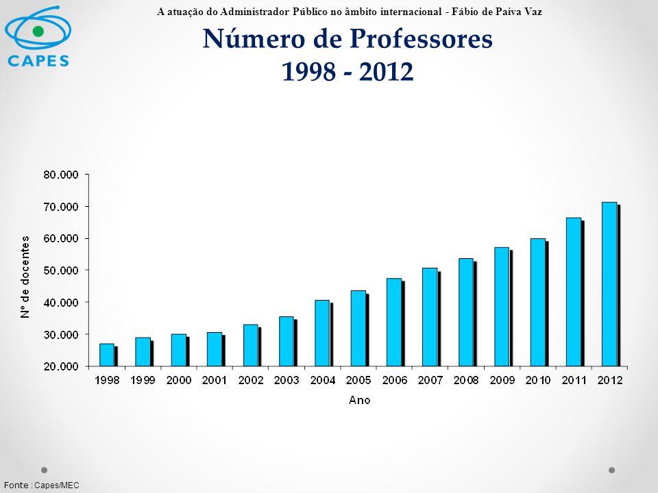 Número de Professores 1998 - 2012 Fonte : Capes/MEC A atuação do Administrador Público no âmbito internacional - Fábio de Paiva Vaz