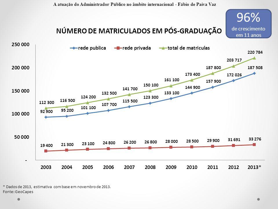 * Dados de 2013, estimativa com base em novembro de 2013. Fonte: GeoCapes 96% de crescimento em 11 anos A atuação do Administrador Público no âmbito i