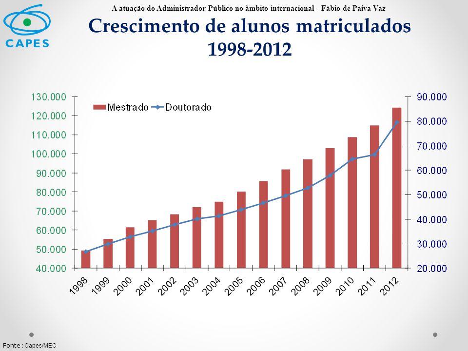 Crescimento de alunos matriculados 1998-2012 Fonte : Capes/MEC A atuação do Administrador Público no âmbito internacional - Fábio de Paiva Vaz