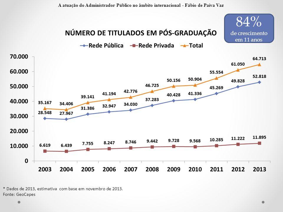 * Dados de 2013, estimativa com base em novembro de 2013. Fonte: GeoCapes 84% de crescimento em 11 anos A atuação do Administrador Público no âmbito i