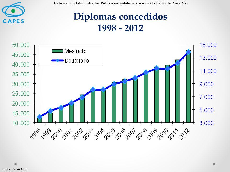 Diplomas concedidos 1998 - 2012 Fonte : Capes/MEC A atuação do Administrador Público no âmbito internacional - Fábio de Paiva Vaz