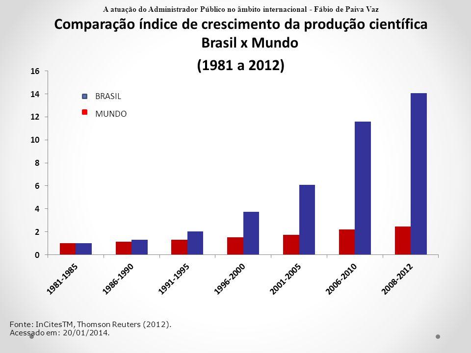 Comparação índice de crescimento da produção científica Brasil x Mundo (1981 a 2012) Fonte: InCitesTM, Thomson Reuters (2012). Acessado em: 20/01/2014