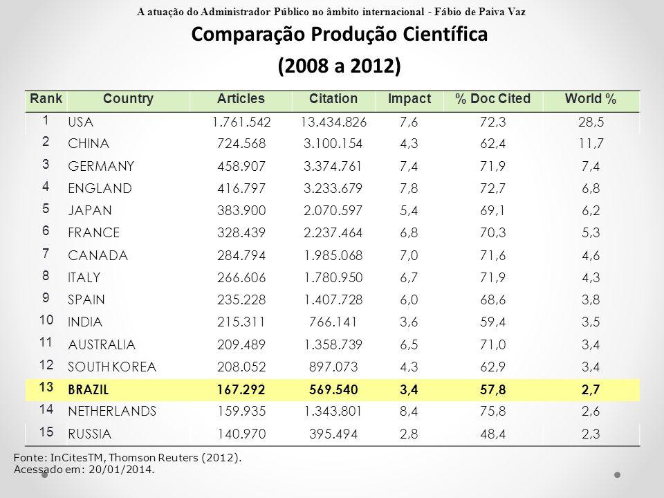 Comparação Produção Científica (2008 a 2012) Fonte: InCitesTM, Thomson Reuters (2012). Acessado em: 20/01/2014. RankCountryArticlesCitationImpact% Doc