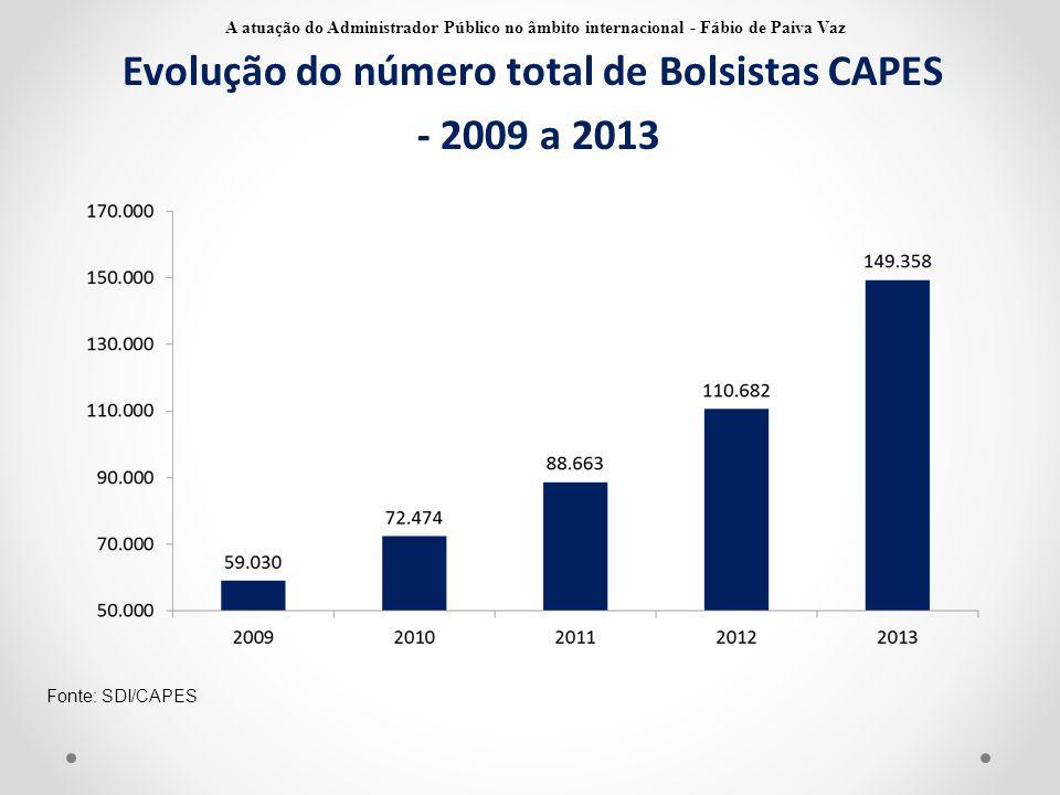 Evolução do número total de Bolsistas CAPES - 2009 a 2013 Fonte: SDI/CAPES A atuação do Administrador Público no âmbito internacional - Fábio de Paiva
