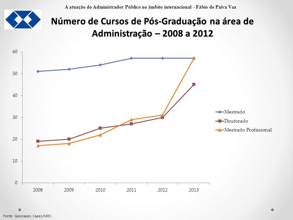 Número de Cursos de Pós-Graduação na área de Administração – 2008 a 2012 Fonte: Geocapes. Capes/MEC. A atuação do Administrador Público no âmbito inte