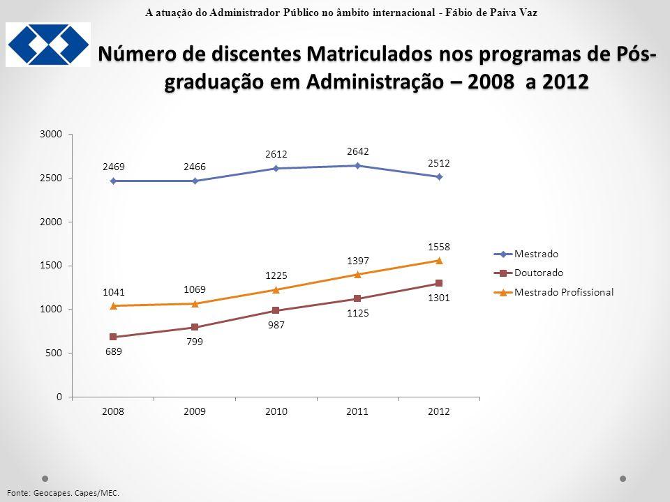 Número de discentes Matriculados nos programas de Pós- graduação em Administração – 2008 a 2012 Fonte: Geocapes. Capes/MEC. A atuação do Administrador
