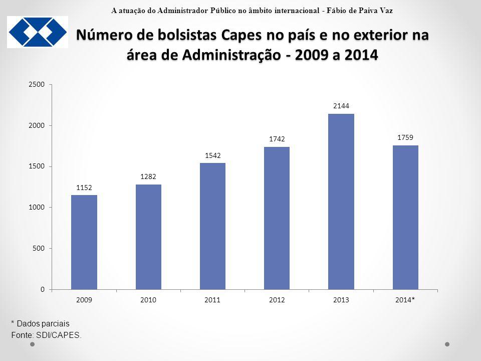 Número de bolsistas Capes no país e no exterior na área de Administração - 2009 a 2014 * Dados parciais Fonte: SDI/CAPES. A atuação do Administrador P