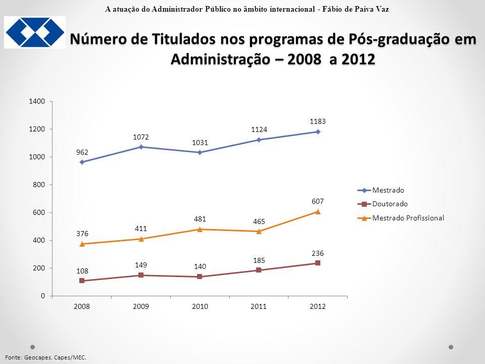 Número de Titulados nos programas de Pós-graduação em Administração – 2008 a 2012 Fonte: Geocapes. Capes/MEC. A atuação do Administrador Público no âm