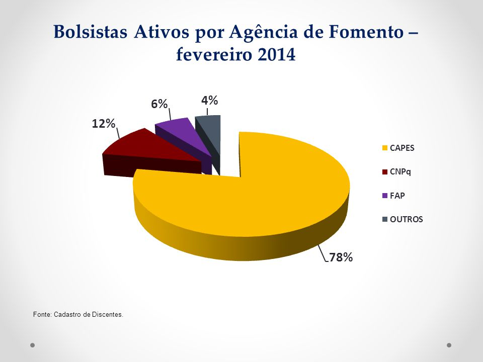 Bolsistas Ativos por Agência de Fomento – fevereiro 2014 Fonte: Cadastro de Discentes.