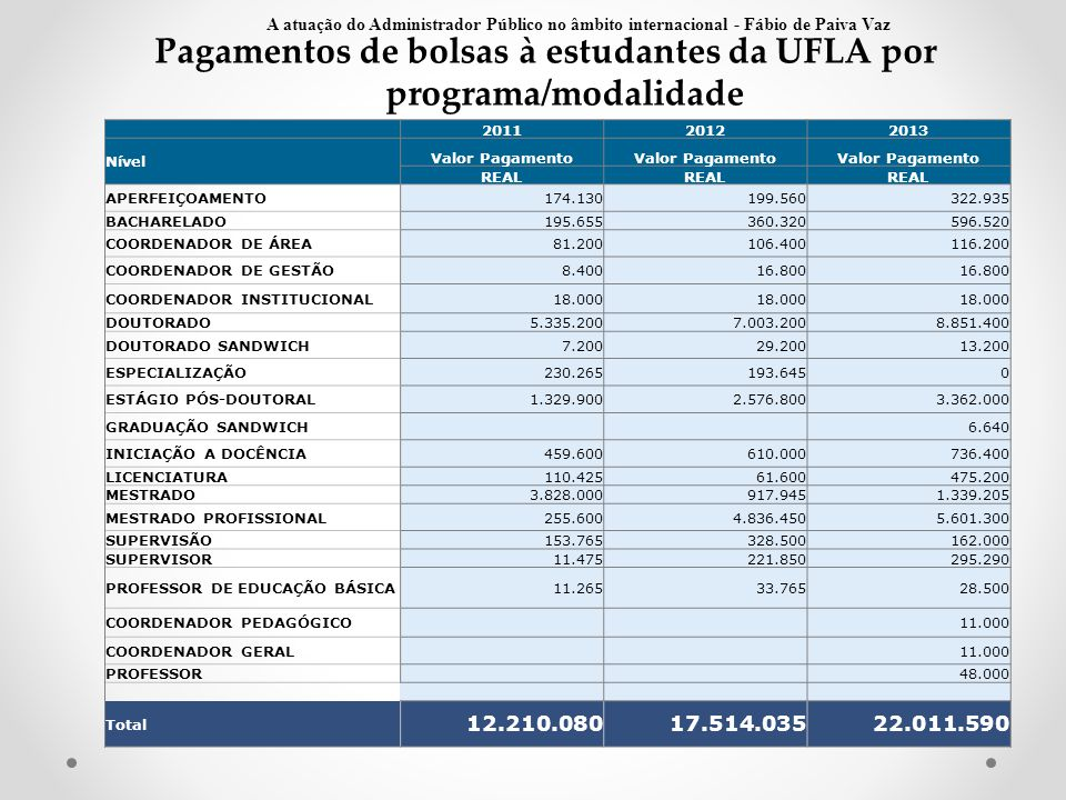 Pagamentos de bolsas à estudantes da UFLA por programa/modalidade Fonte: SCDI 201120122013 Nível Valor Pagamento REAL APERFEIÇOAMENTO174.130199.560322