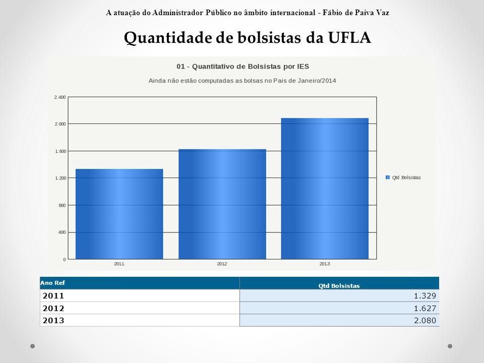 Quantidade de bolsistas da UFLA Fonte: SCDI Ano Ref Qtd Bolsistas 20111.329 20121.627 20132.080 A atuação do Administrador Público no âmbito internaci