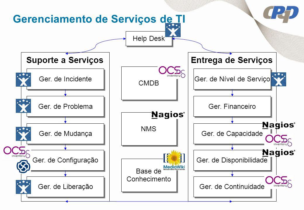 Base de Conhecimento Base de Conhecimento Gerenciamento de Serviços de TI Ger.