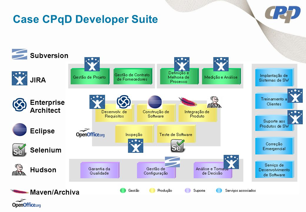 Enterprise Architect Eclipse Subversion JIRA Selenium Hudson Maven/Archiva Case CPqD Developer Suite