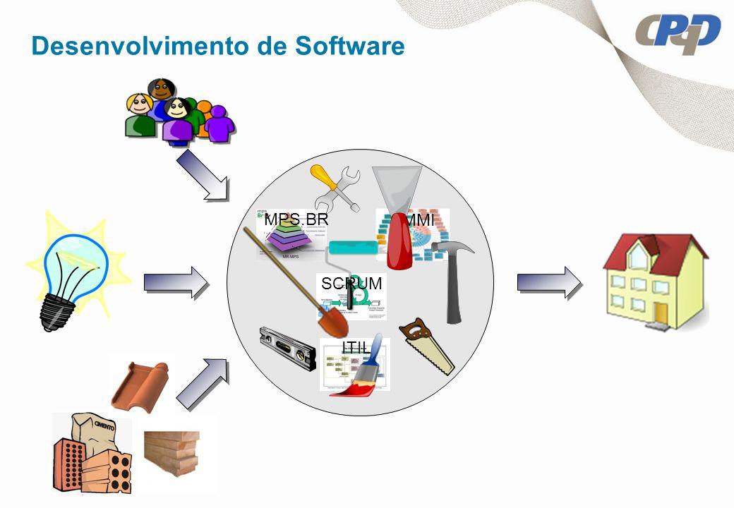 Desenvolvimento de Software MPS.BR CMMI SCRUM ITIL
