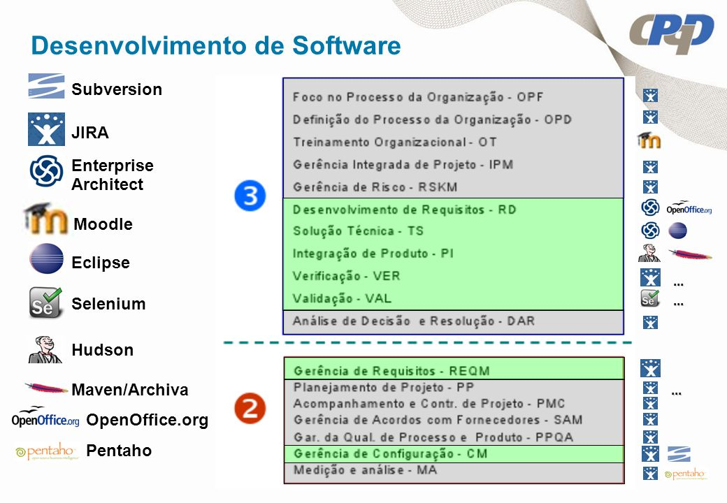 ......... Enterprise Architect Eclipse Subversion JIRA Selenium Hudson Maven/Archiva OpenOffice.org Moodle Pentaho Desenvolvimento de Software