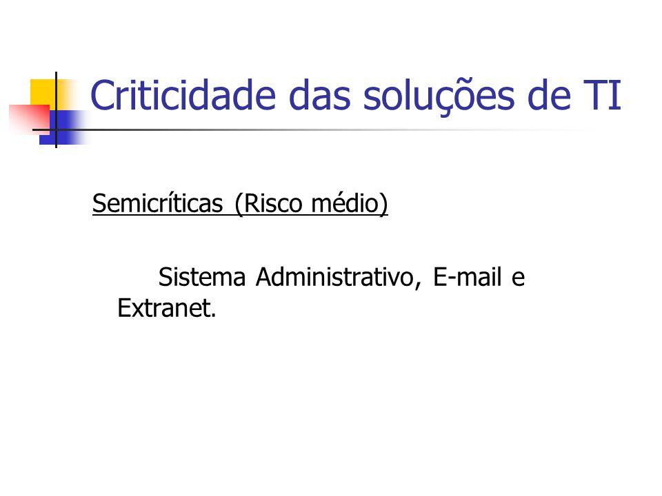 Criticidade das soluções de TI Semicríticas (Risco médio) Sistema Administrativo, E-mail e Extranet.