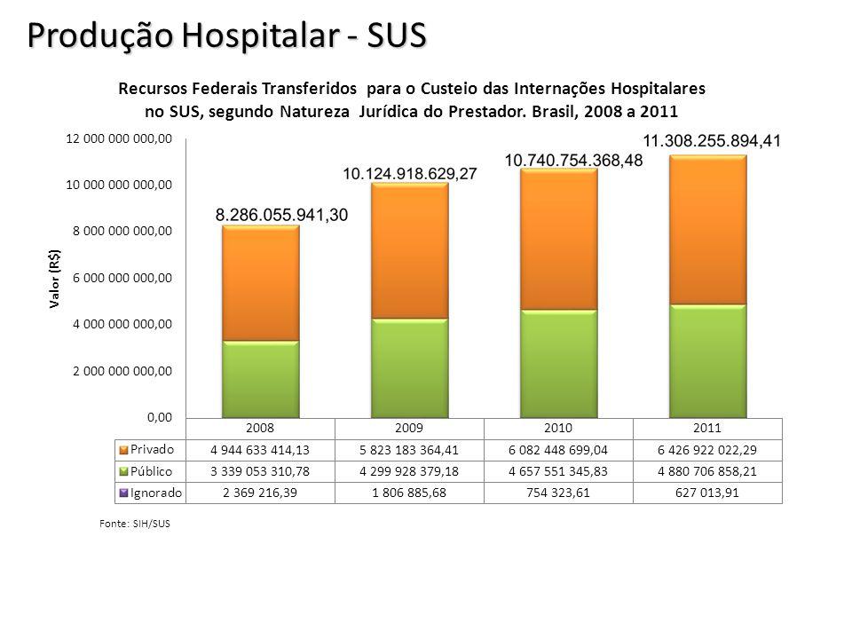 Produção Hospitalar - SUS Fonte: SIH/SUS