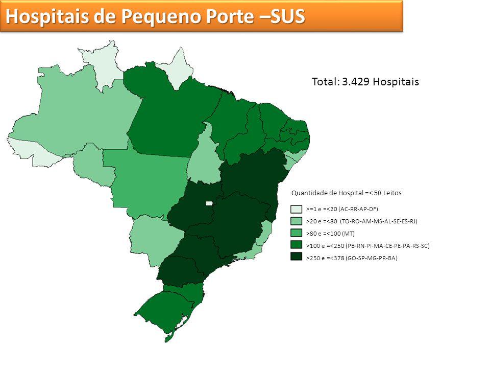 Hospitais de Pequeno Porte –SUS Total: 3.429 Hospitais >=1 e =<20 (AC-RR-AP-DF) >20 e =<80 (TO-RO-AM-MS-AL-SE-ES-RJ) >80 e =<100 (MT) >100 e =<250 (PB