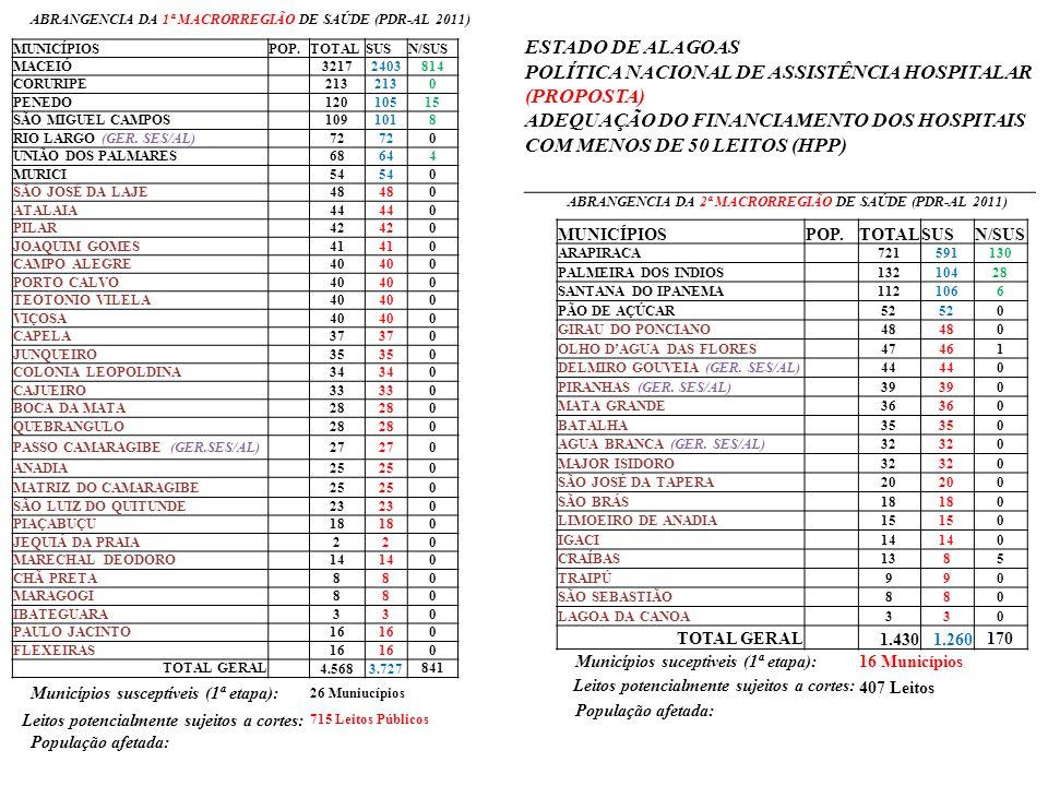 MUNICÍPIOSPOP.TOTALSUSN/SUS MACEIÓ 32172403814 CORURIPE 213 0 PENEDO 12010515 SÃO MIGUEL CAMPOS 1091018 RIO LARGO (GER. SES/AL) 72 0 UNIÃO DOS PALMARE