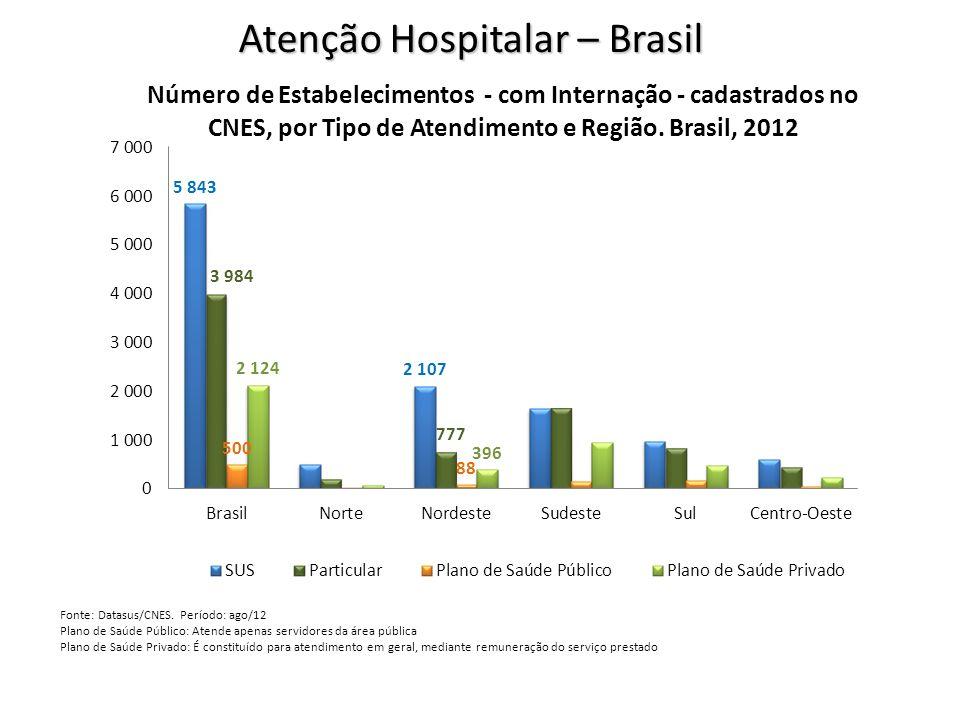 Atenção Hospitalar – Brasil Fonte: Datasus/CNES. Período: ago/12 Plano de Saúde Público: Atende apenas servidores da área pública Plano de Saúde Priva