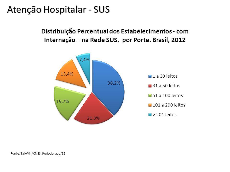 Atenção Hospitalar - SUS Fonte: TabWin/CNES. Período: ago/12