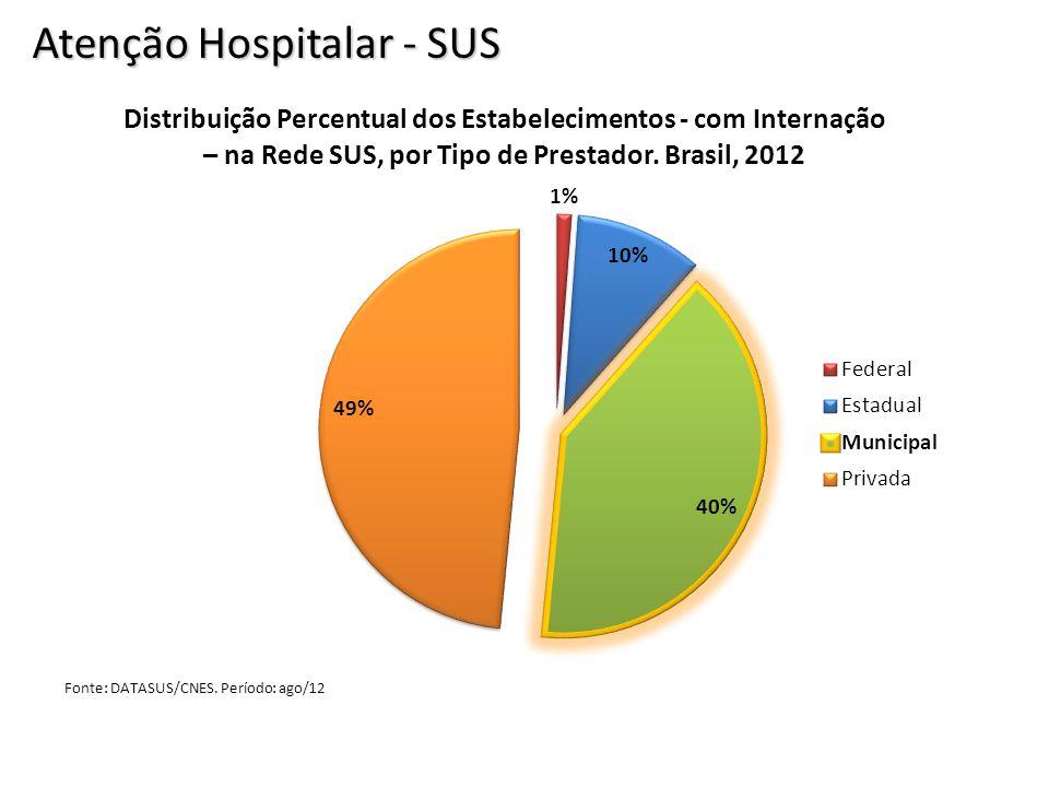 Atenção Hospitalar - SUS Fonte: DATASUS/CNES. Período: ago/12