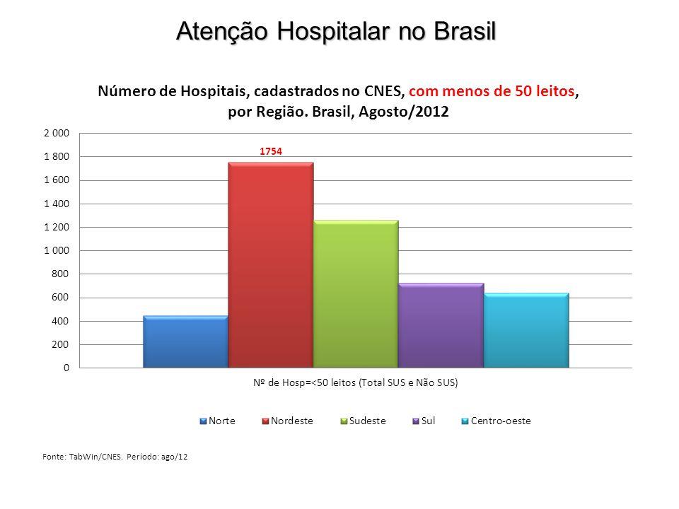 Atenção Hospitalar no Brasil Fonte: TabWin/CNES. Período: ago/12