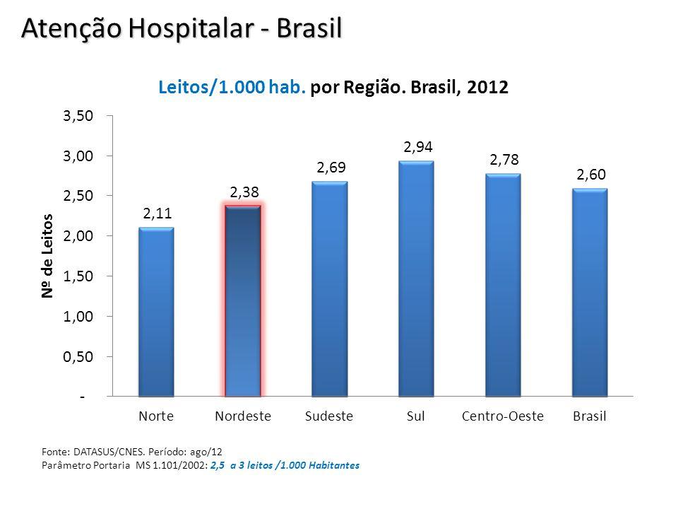 Atenção Hospitalar - Brasil Fonte: DATASUS/CNES. Período: ago/12 Parâmetro Portaria MS 1.101/2002: 2,5 a 3 leitos /1.000 Habitantes