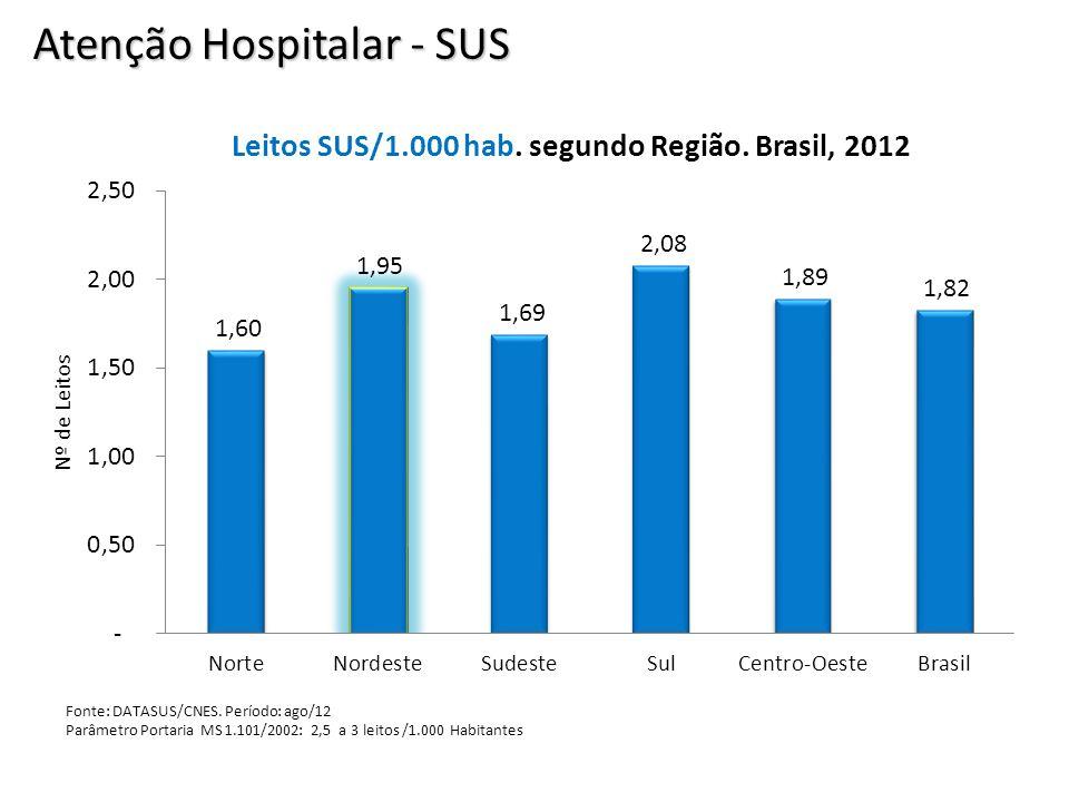 Atenção Hospitalar - SUS Fonte: DATASUS/CNES. Período: ago/12 Parâmetro Portaria MS 1.101/2002: 2,5 a 3 leitos /1.000 Habitantes
