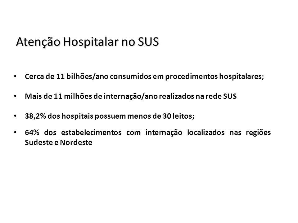 Atenção Hospitalar no SUS Cerca de 11 bilhões/ano consumidos em procedimentos hospitalares; Mais de 11 milhões de internação/ano realizados na rede SU