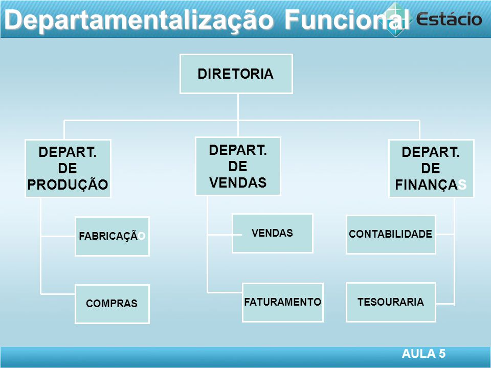 DIRETORIA DEPART.DE PRODUÇÃO DEPART. DE VENDAS DEPART.