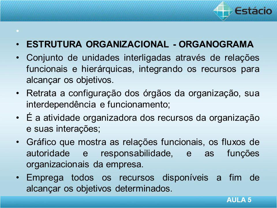 ESTRUTURA ORGANIZACIONAL - ORGANOGRAMA Conjunto de unidades interligadas através de relações funcionais e hierárquicas, integrando os recursos para alcançar os objetivos.