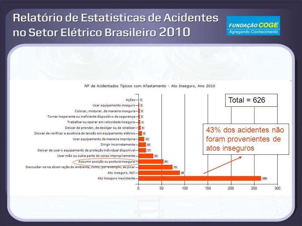 Total = 626 43% dos acidentes não foram provenientes de atos inseguros