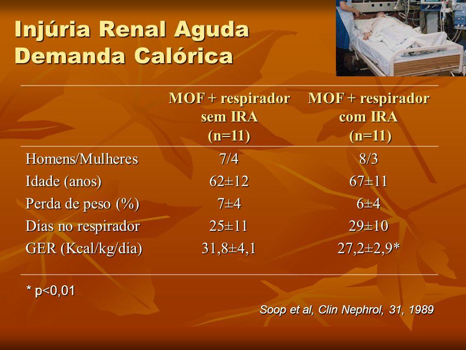 MOF + respirador sem IRA (n=11) MOF + respirador com IRA (n=11) Homens/Mulheres Idade (anos) Perda de peso (%) Dias no respirador GER (Kcal/kg/dia) 7/