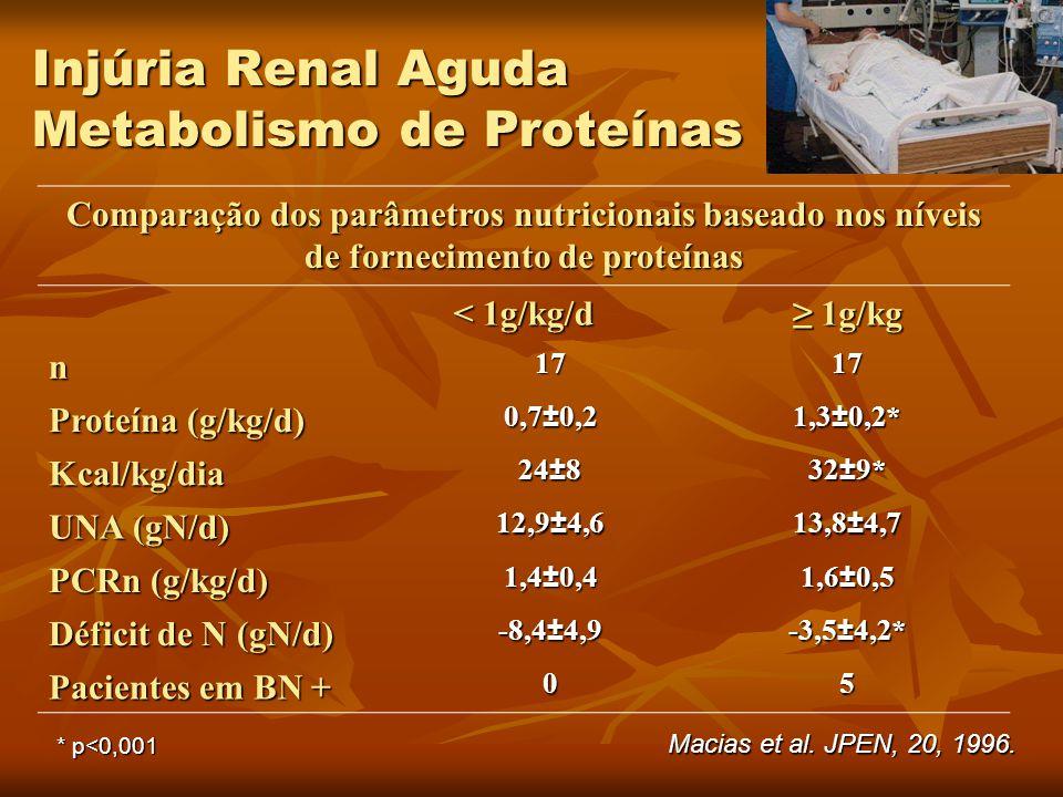 Injúria Renal Aguda Metabolismo de Proteínas Comparação dos parâmetros nutricionais baseado nos níveis de fornecimento de proteínas < 1g/kg/d ≥ 1g/kg