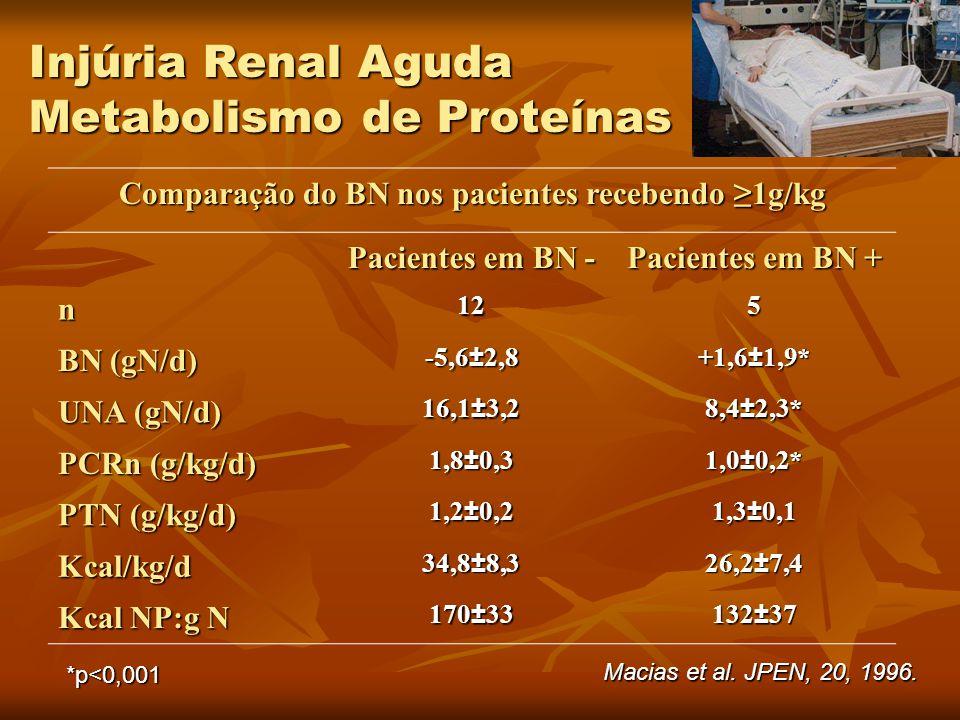Comparação do BN nos pacientes recebendo ≥1g/kg Pacientes em BN - Pacientes em BN + n125 BN (gN/d) -5,6±2,8 +1,6±1,9* UNA (gN/d) 16,1±3,28,4±2,3* PCRn