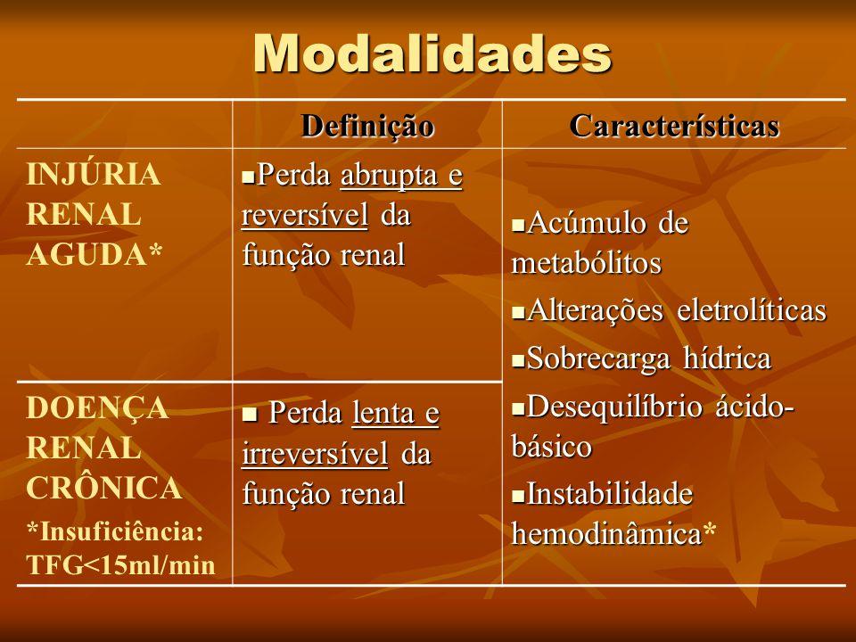 DefiniçãoCaracterísticas INJÚRIA RENAL AGUDA* Perda abrupta e reversível da função renal Perda abrupta e reversível da função renal Acúmulo de metaból