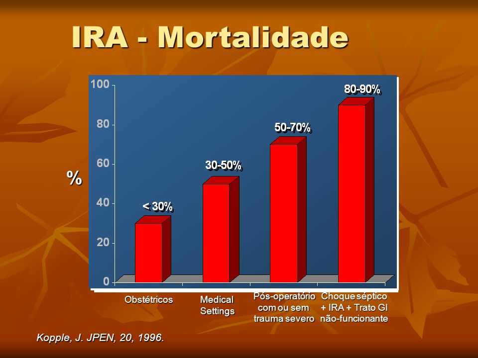Kopple, J. JPEN, 20, 1996. IRA - Mortalidade % Obstétricos MedicalSettings Pós-operatório com ou sem trauma severo Choque séptico + IRA + Trato GI não