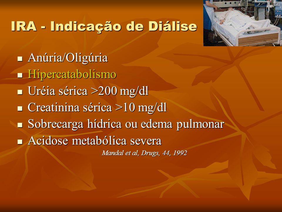IRA - Indicação de Diálise Anúria/Oligúria Anúria/Oligúria Hipercatabolismo Hipercatabolismo Uréia sérica >200 mg/dl Uréia sérica >200 mg/dl Creatinin