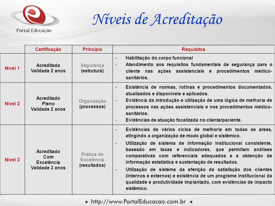 Níveis de Acreditação CertificaçãoPrincípioRequisitos Nível 1 Acreditado Validade 2 anos Segurança (estrutura) Habilitação do corpo funcional Atendimento aos requisitos fundamentais de segurança para o cliente nas ações assistenciais e procedimentos médico- sanitários.