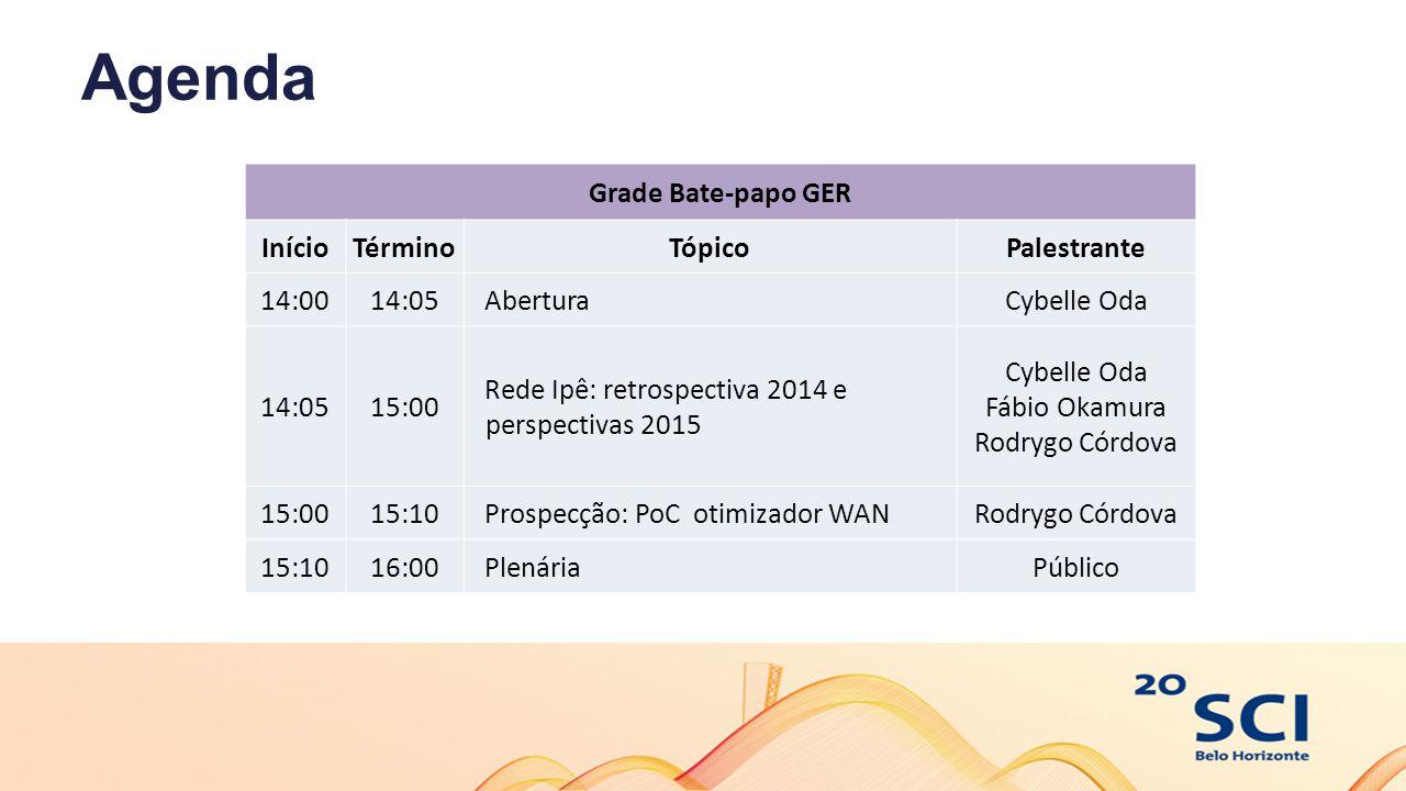 Agenda Grade Bate-papo GER InícioTérminoTópicoPalestrante 14:0014:05 AberturaCybelle Oda 14:0515:00 Rede Ipê: retrospectiva 2014 e perspectivas 2015 C