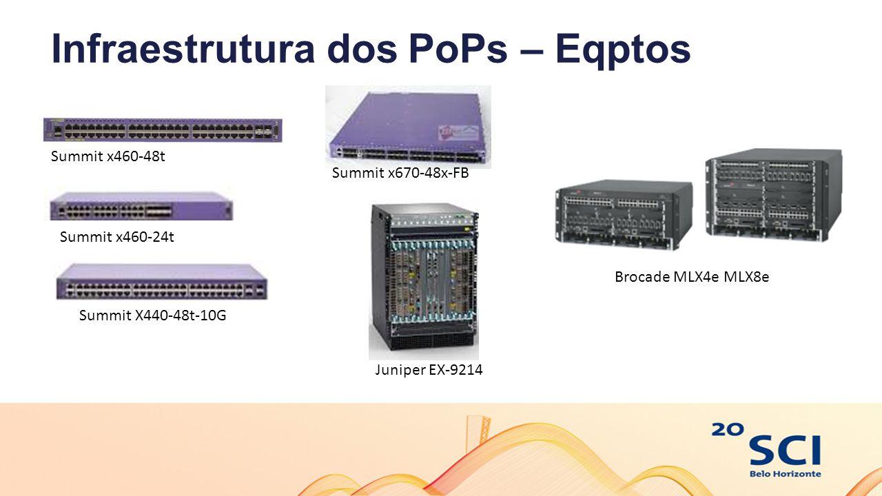 Infraestrutura dos PoPs – Eqptos Summit x460-48t Summit x460-24t Summit x670-48x-FB Juniper EX-9214 Summit X440-48t-10G Brocade MLX4e MLX8e