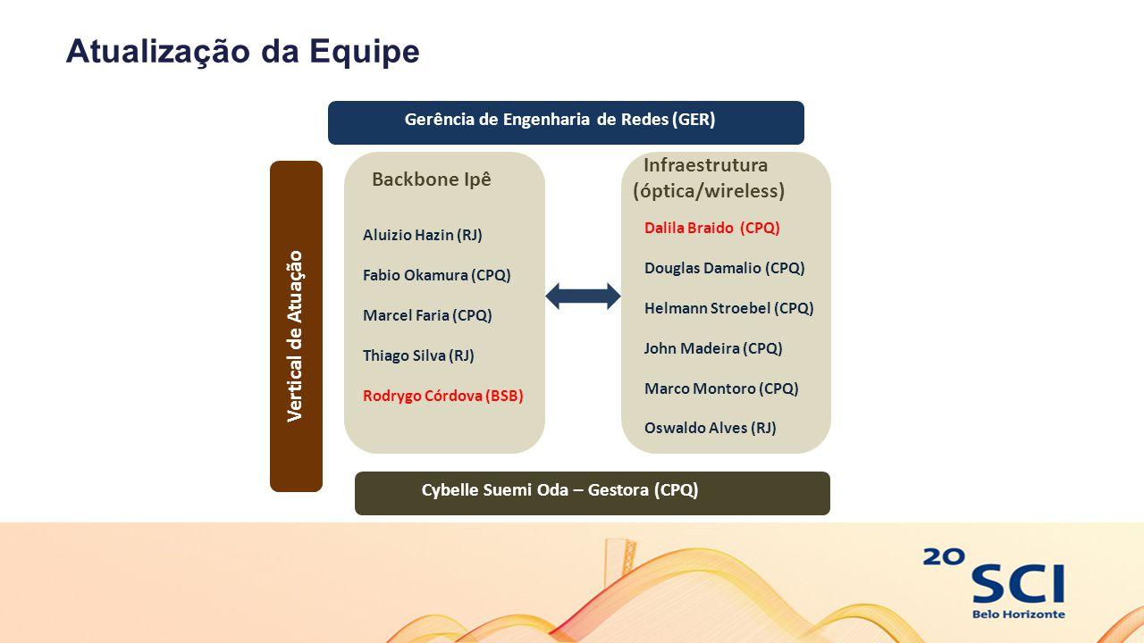 Atualização da Equipe Gerência de Engenharia de Redes (GER) Backbone Ipê Aluizio Hazin (RJ) Fabio Okamura (CPQ) Marcel Faria (CPQ) Thiago Silva (RJ) R